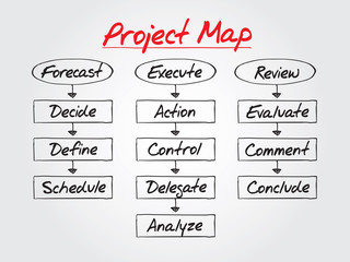 PROJECT MAP flow chart vector concept, business strategy
