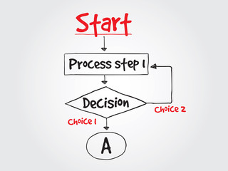 Decision making flow chart for presentations and reports, vector