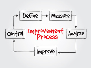 Improvement Process flow chart for presentations and reports