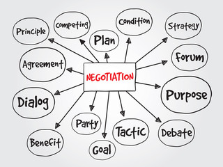 Negotiation vector concept for presentations and reports