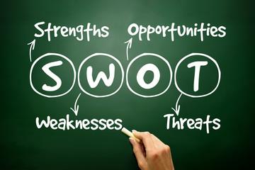 SWOT analysis business strategy management on blackboard