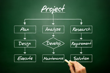 Flow chart - Project process, business concept on blackboard