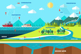 Water cycle illustration poster