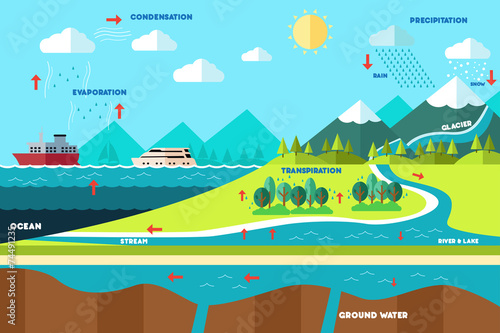 Water cycle illustration - 74491235
