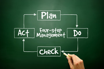 PDCA four-step management, control improvement of processes