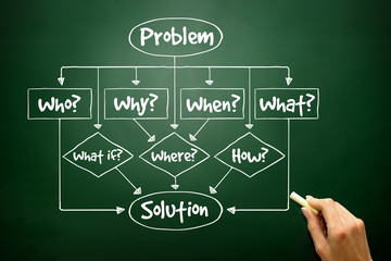 Problem - Solution flow chart with basic questions