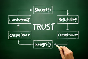 TRUST process for presentations and reports, business concept