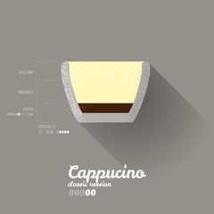 Modern Simple Cappucino Classic Recipe Poster - Coffee Infograph