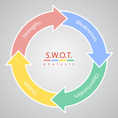 SWOT Analysis Strategy Diagram