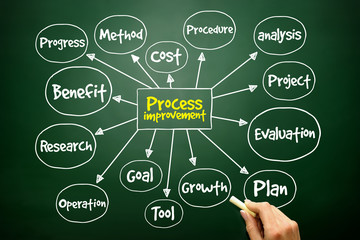 Process Improvement mind map, business concept on blackboard