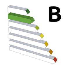 Energy performance label B