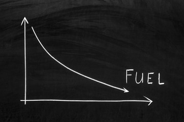 Graph showing a declining fuel prices in the market