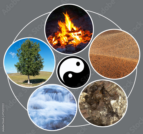 Feng shui. Cycle of creation: fire, ground, metal, water, tree Poster