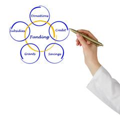 Diagram of funding