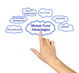 Mutual Fund Advantages poster