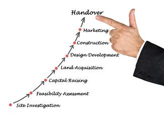 Diagram of construction process