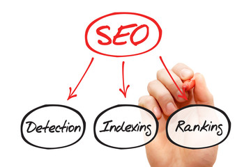 Hand drawn Components of SEO, business concept
