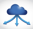 cloud computing storage destinations.