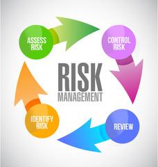 risk management color cycle illustration