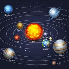 Planets orbiting