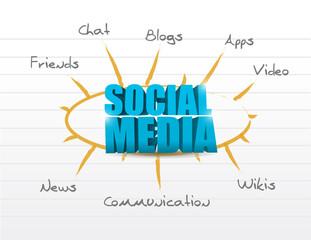 social media model diagram