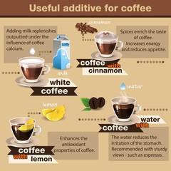 Useful of coffee