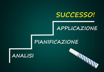 Successo = Analisi, Pianificazione, Applicazione