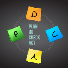 concept of Plan Do Check Act.
