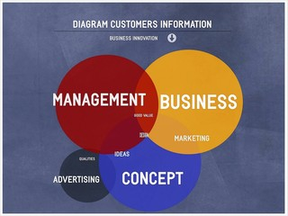 Diagram-customers information