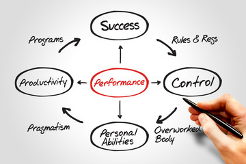 Performance diagram process life circle, business concept
