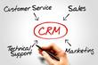 Customer relationship management (CRM) diagram concept
