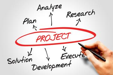 Project development diagram, business concept