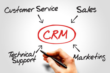Customer relationship management (CRM) diagram concept