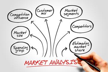 Market analysis diagram, business concept