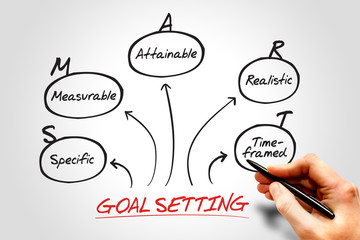 Smart goal setting diagram, business concept