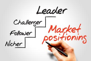 Market positioning diagram, business concept