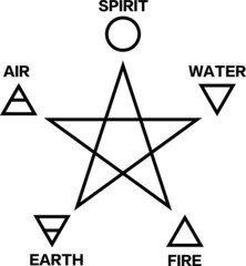 Pentagram with 5 elements