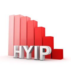 Recession of HYIP