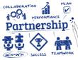 partnership scribble chart