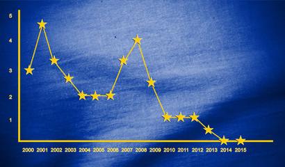 EZB Leitzinsentwicklung (EZB interest rates) 2015
