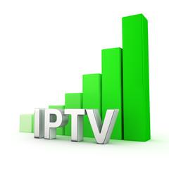 Growth of IPTV