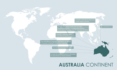 Australian continent facts background