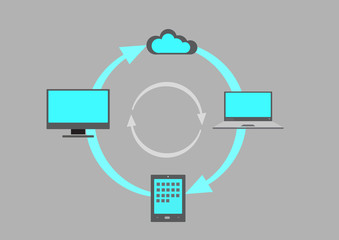 Synching process from Laptop to tablet to desktop to Cloud