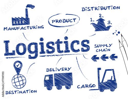 logistics concept - 77047013