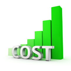 Growth of Cost