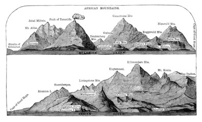 Victorian engraving of a  diagram of Africa's highest mountains