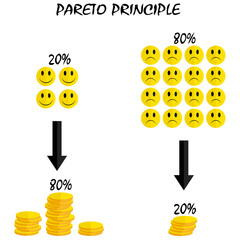 20 percent of effort leading to 80 of results - Pareto principle