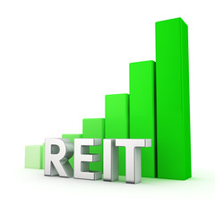 Growth of REIT