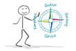 Strichmännchen Kompass Qualität