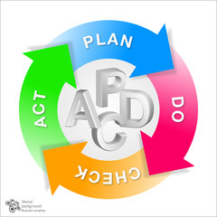Graphics_Deming Circle (PDCA)